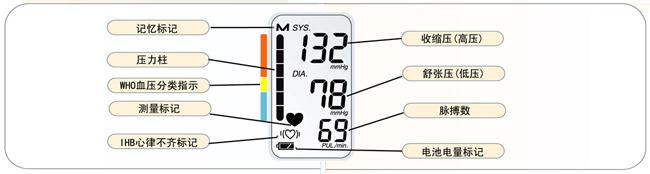 装填电池指示方向  在测量过程中由于身体移动导致血压值不稳定